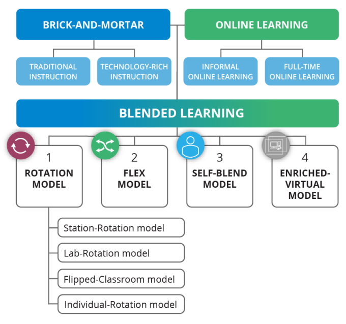 p5_blended-learning-edu-process